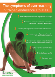 The symptoms of overreaching in trained endurance athletes